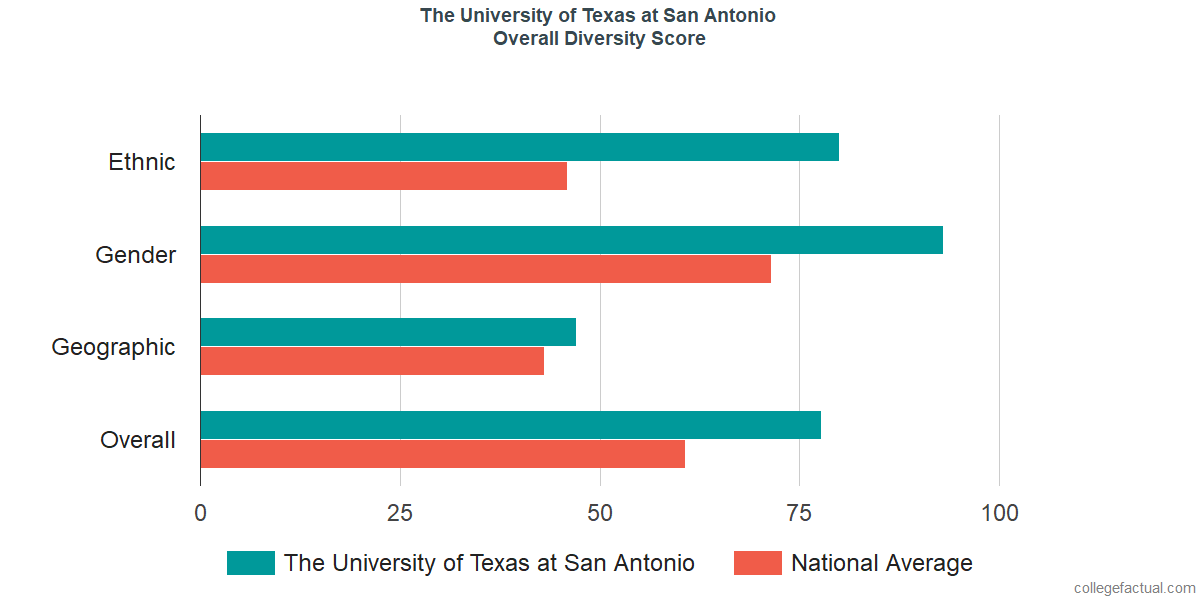 Overall Diversity at The University of Texas at San Antonio