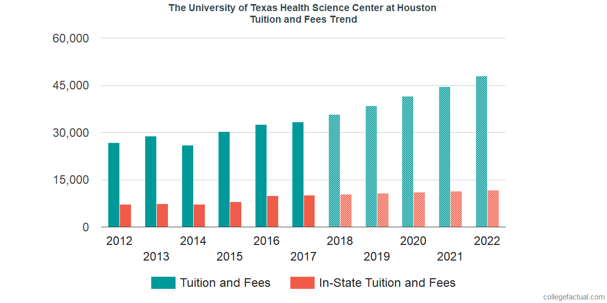 Tuition and Fees Trends at The University of Texas Health Science Center at Houston