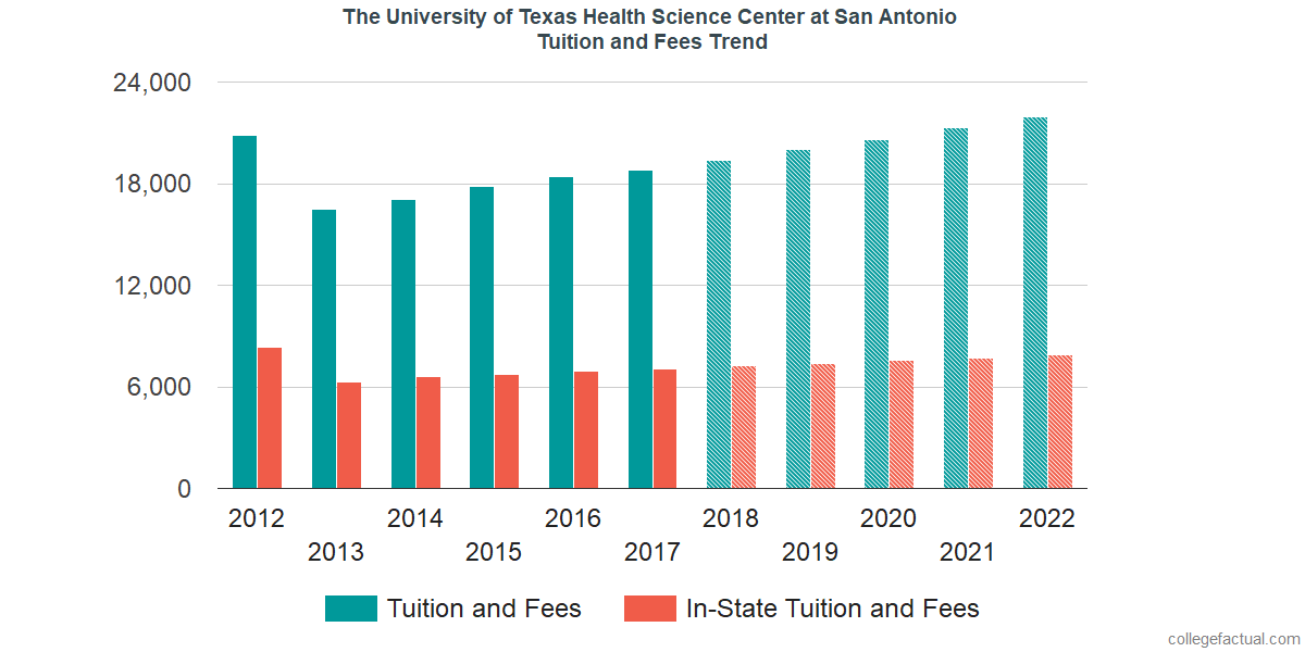 Tuition and Fees Trends at The University of Texas Health Science Center at San Antonio