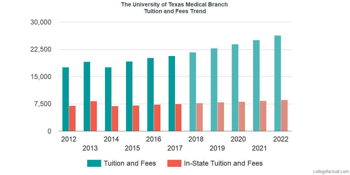 Tuition and Fees Trends at The University of Texas Medical Branch