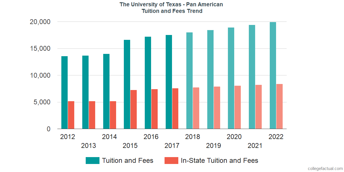 Tuition and Fees Trends at The University of Texas Rio Grande Valley