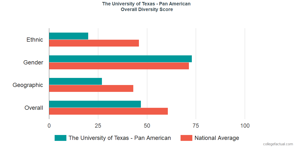 Overall Diversity at The University of Texas Rio Grande Valley