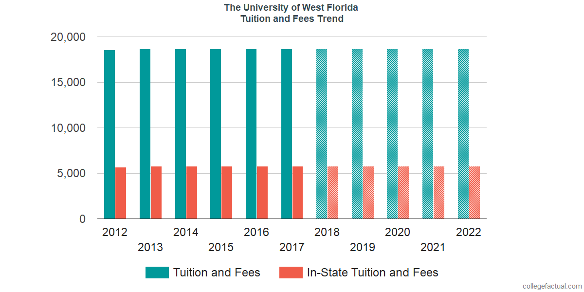 Tuition and Fees Trends at The University of West Florida