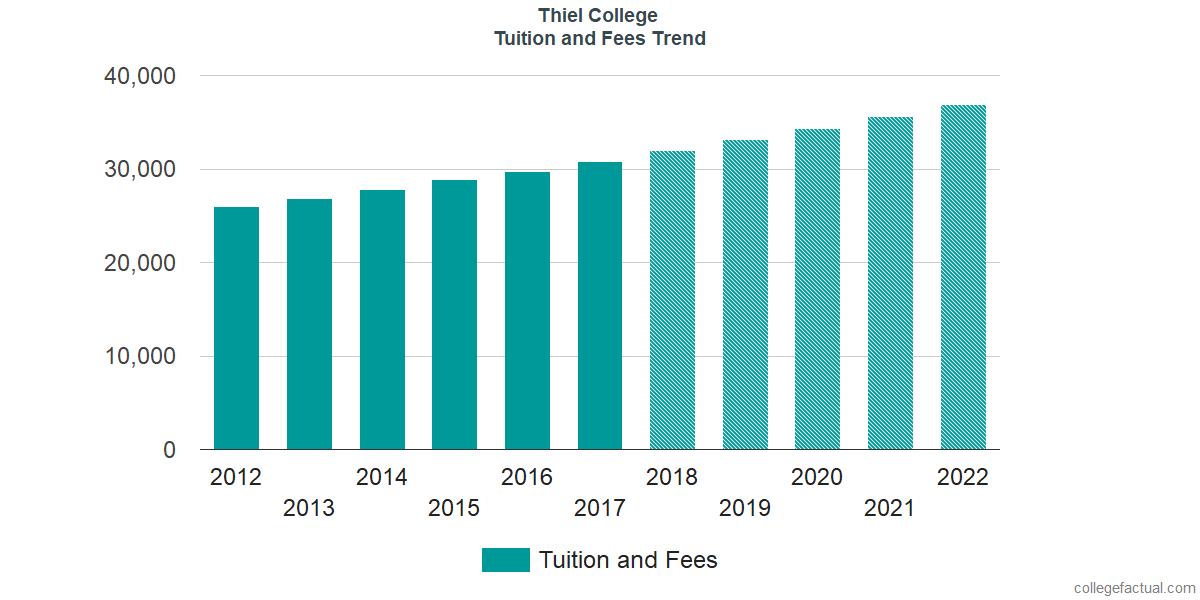 Tuition and Fees Trends at Thiel College