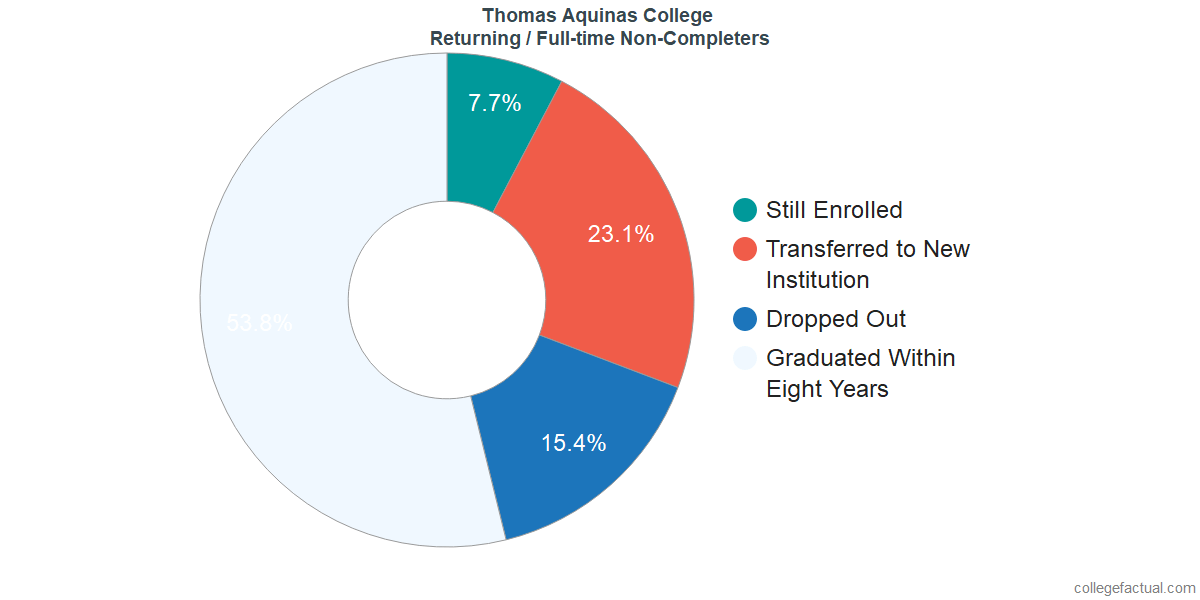 Non-completion rates for returning / full-time students at Thomas Aquinas College