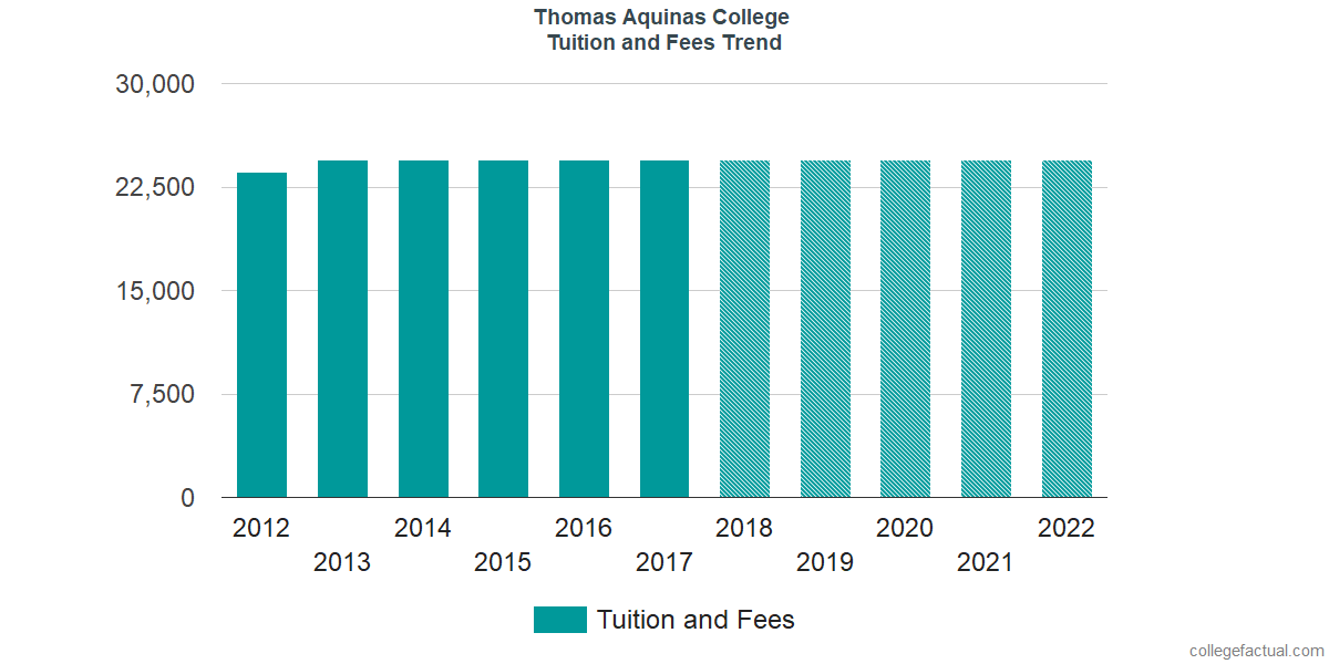 Tuition and Fees Trends at Thomas Aquinas College