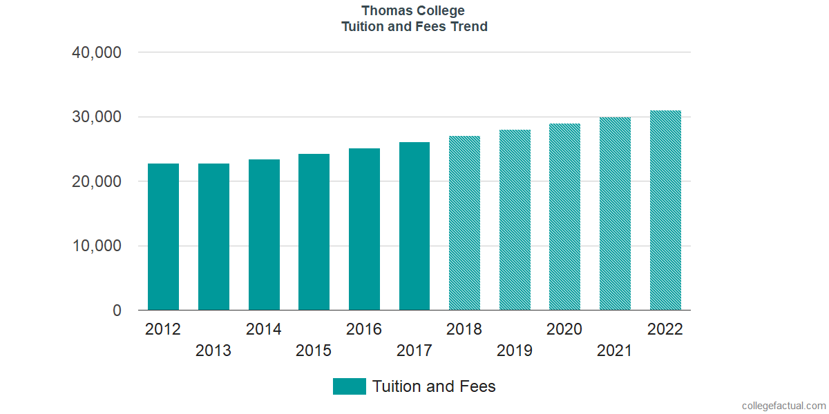 Tuition and Fees Trends at Thomas College