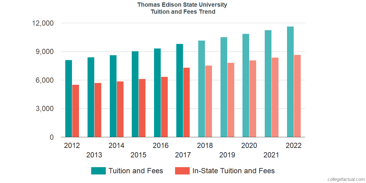 Tuition and Fees Trends at Thomas Edison State University