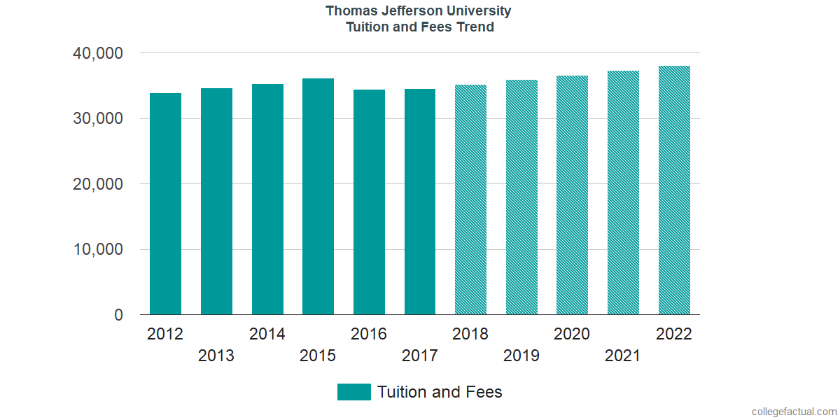 Tuition and Fees Trends at Thomas Jefferson University
