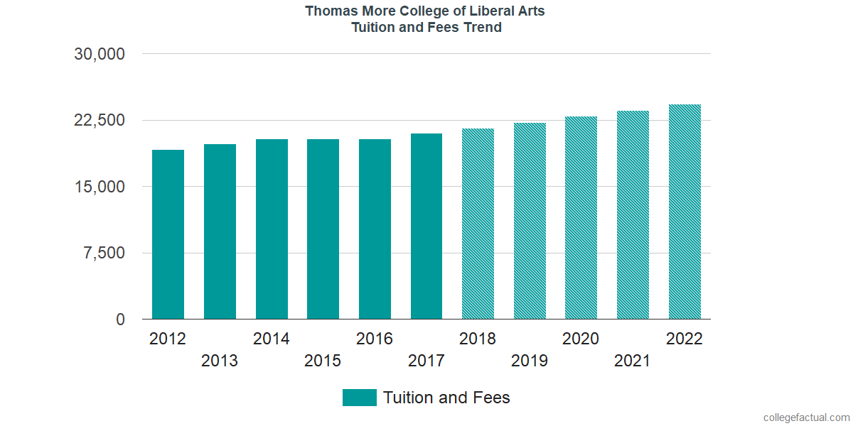 Tuition and Fees Trends at Thomas More College of Liberal Arts