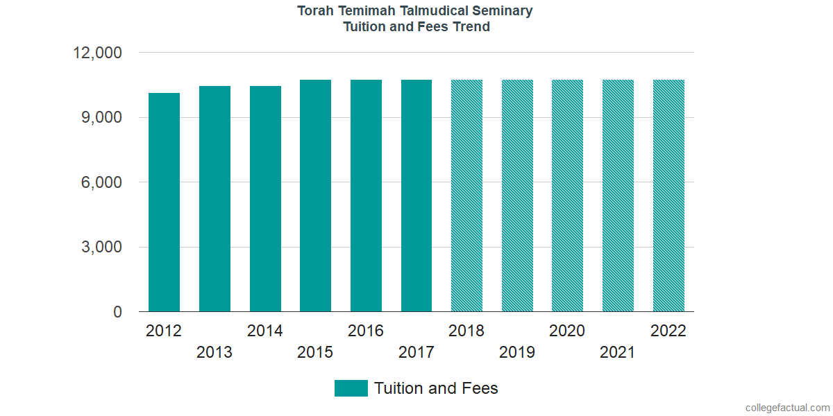 Tuition and Fees Trends at Torah Temimah Talmudical Seminary