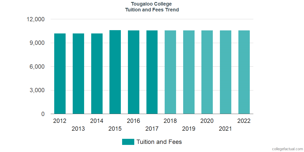 Tuition and Fees Trends at Tougaloo College