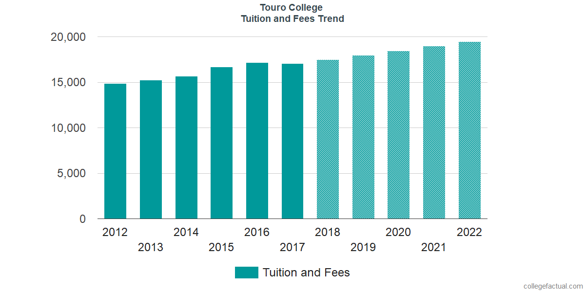 Tuition and Fees Trends at Touro College