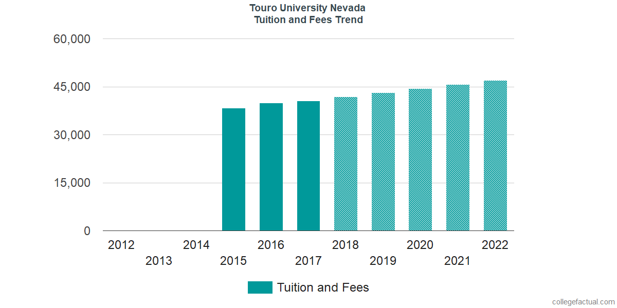 Tuition and Fees Trends at Touro University Nevada