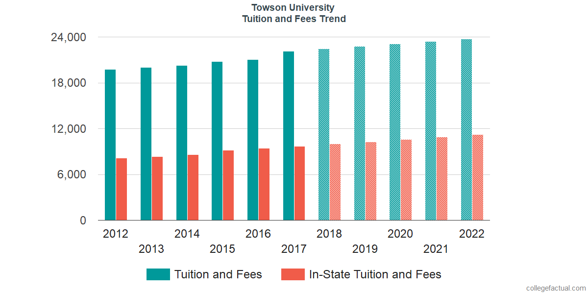 Tuition and Fees Trends at Towson University