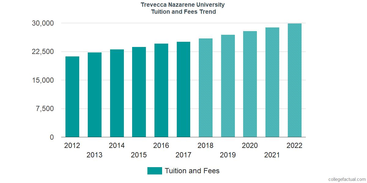 Tuition and Fees Trends at Trevecca Nazarene University