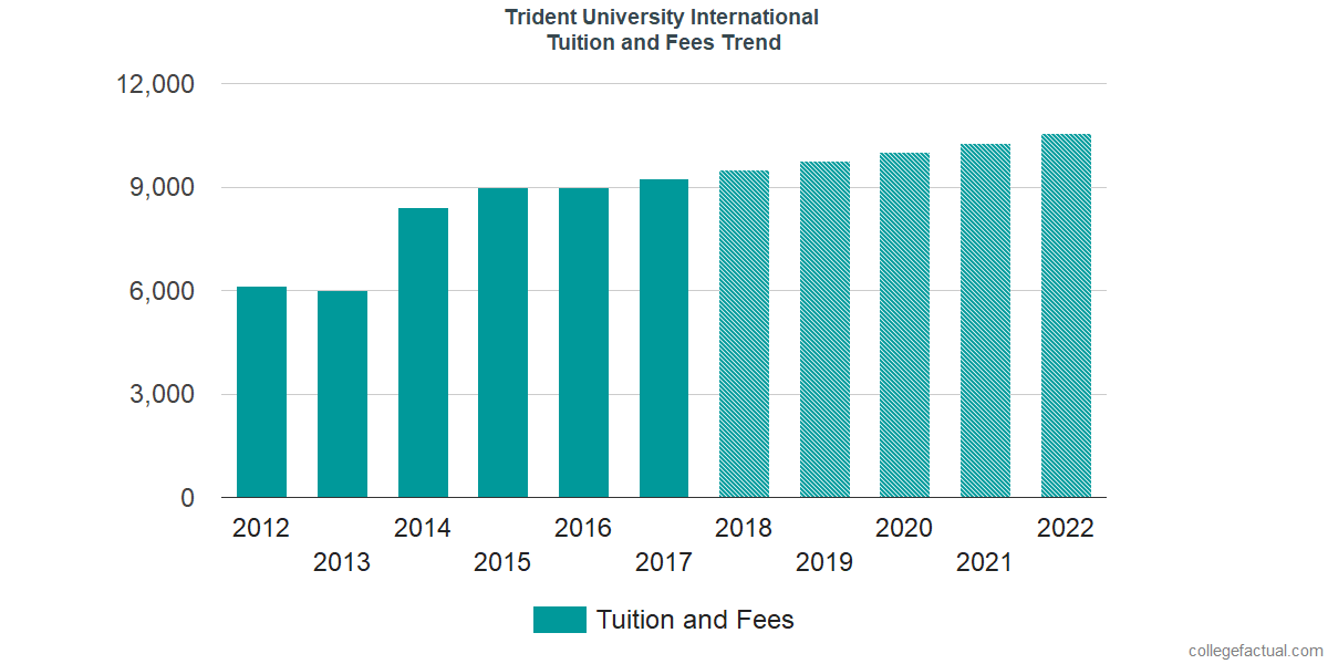 Tuition and Fees Trends at Trident University International