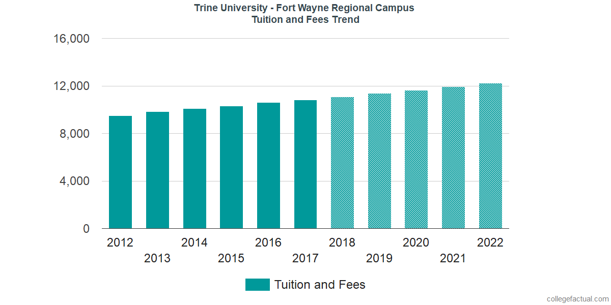 Tuition and Fees Trends at Trine University-Regional/Non-Traditional Campuses