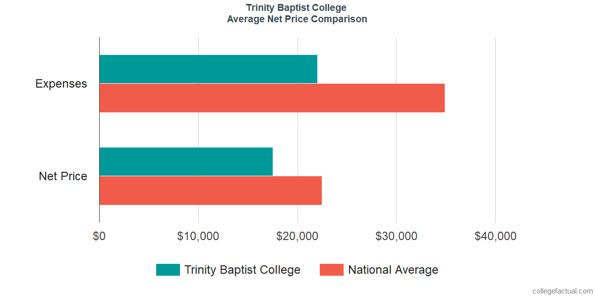 Net Price Comparisons at Trinity Baptist College