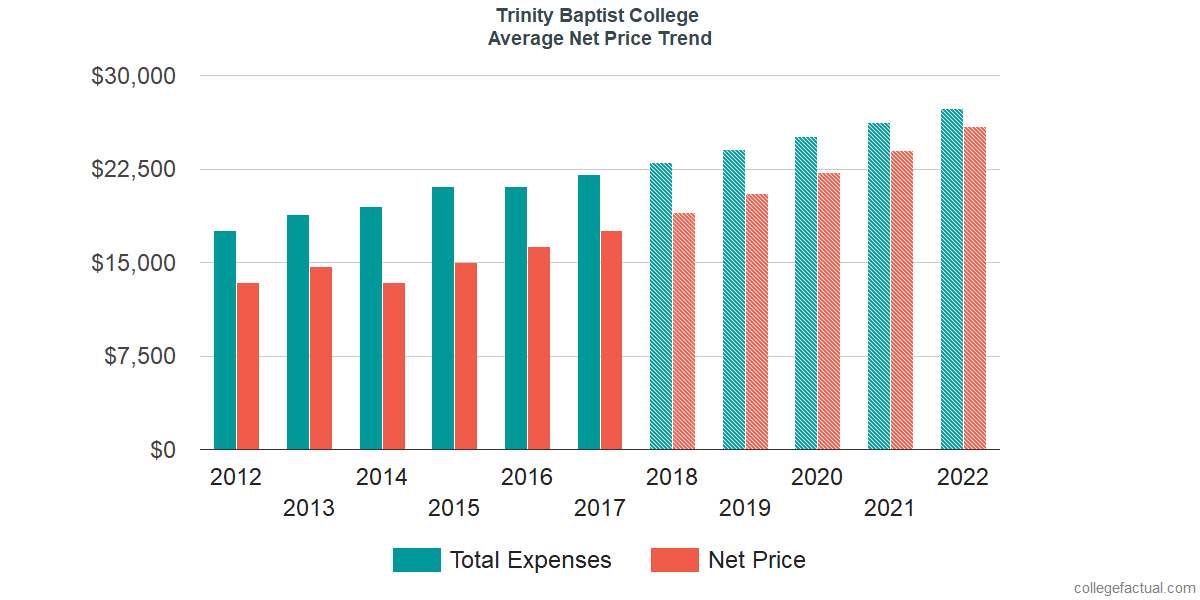 Net Price Trends at Trinity Baptist College