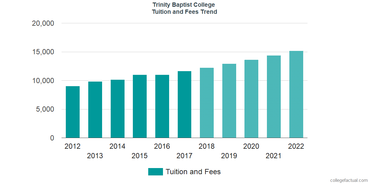 Tuition and Fees Trends at Trinity Baptist College