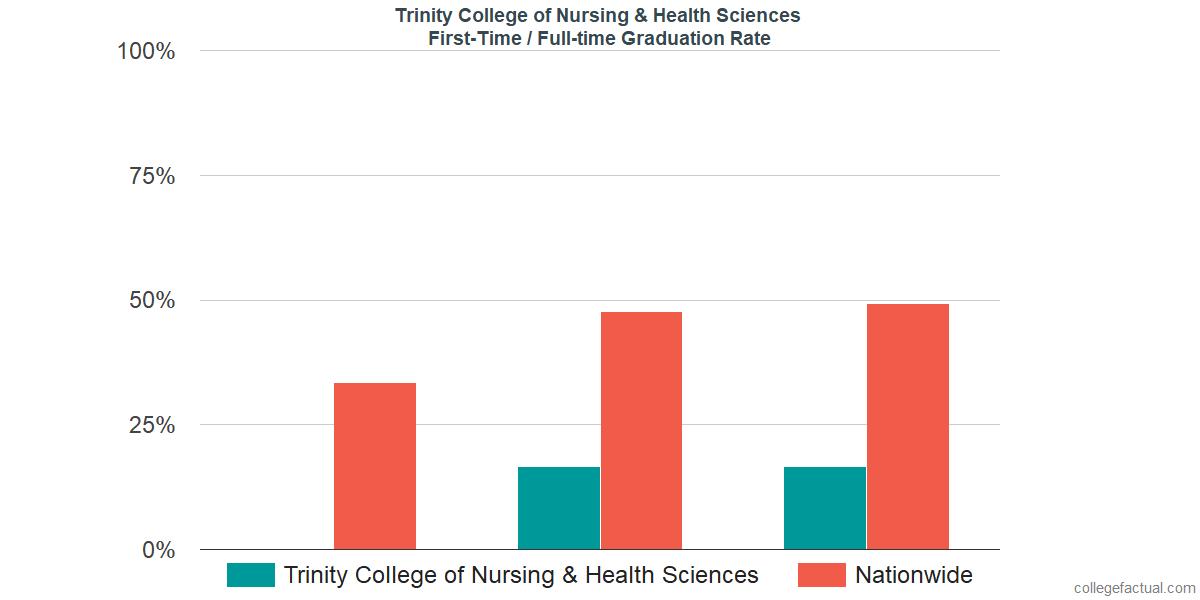 Trinity College Of Nursing >> Trinity College Of Nursing Health Sciences Graduation Rate