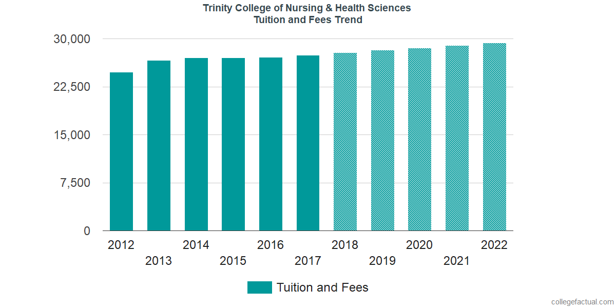 Tuition and Fees Trends at Trinity College of Nursing & Health Sciences