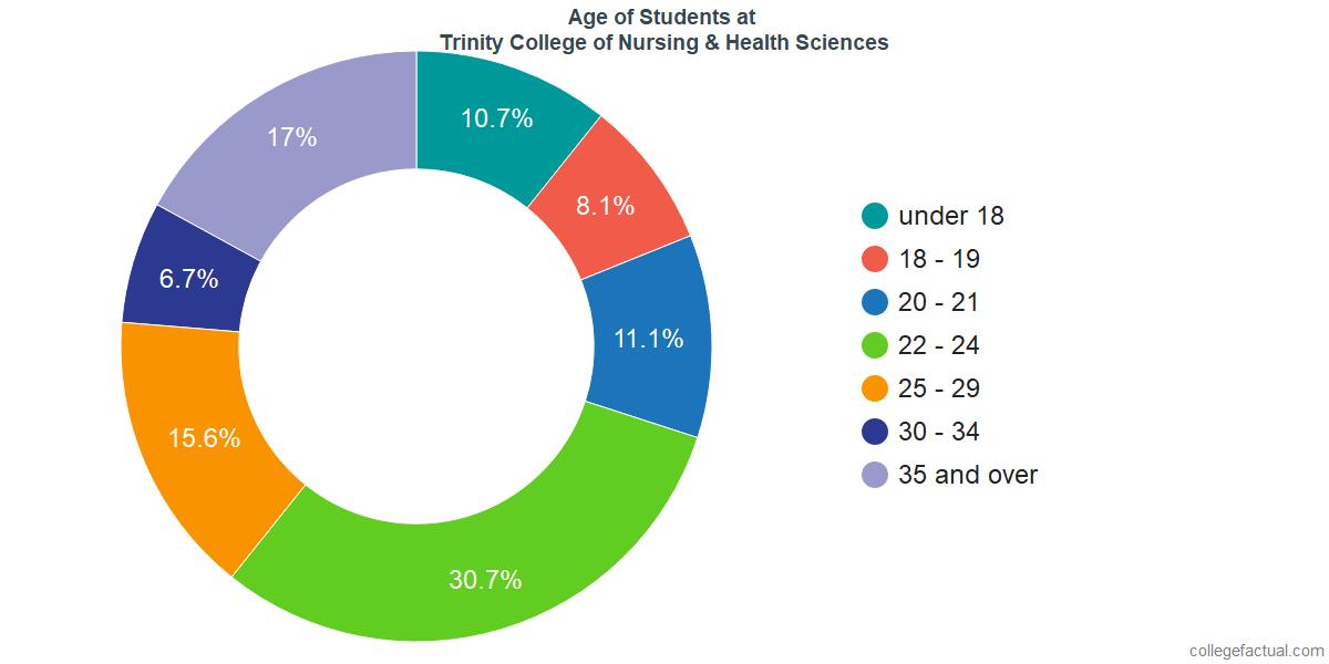 Age of Undergraduates at Trinity College of Nursing & Health Sciences