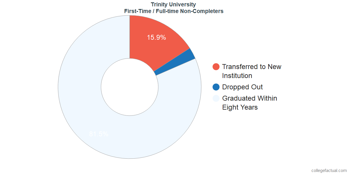 Non-completion rates for first-time / full-time students at Trinity University