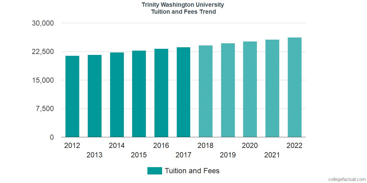 Tuition and Fees Trends at Trinity Washington University