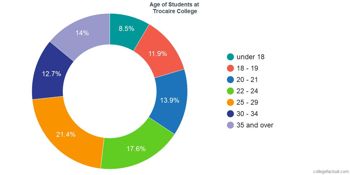 Age of Undergraduates at Trocaire College