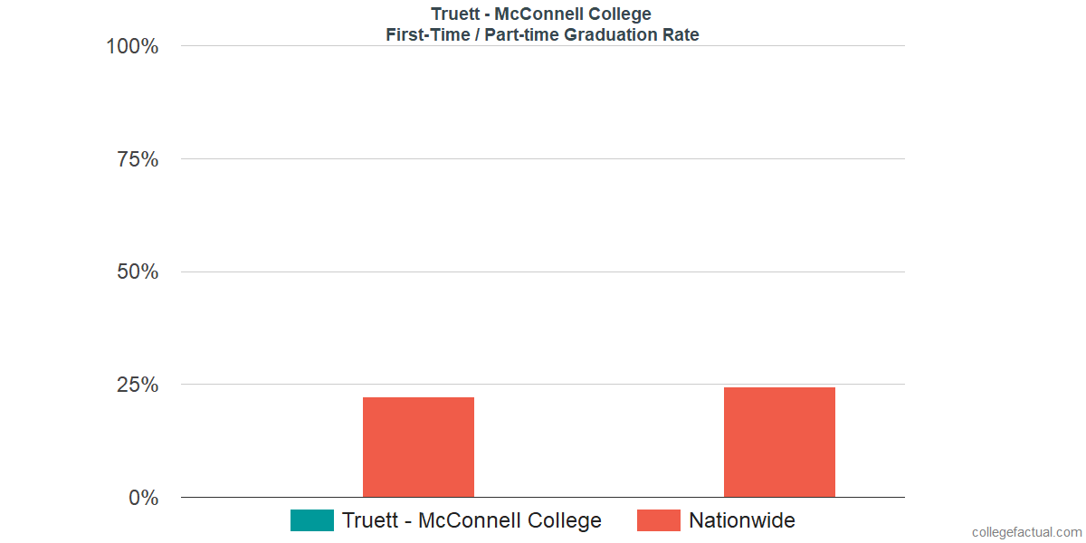 Graduation rates for first-time / part-time students at Truett McConnell University