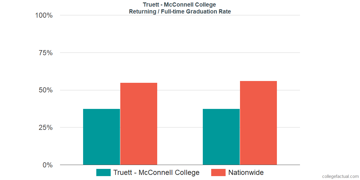 Graduation rates for returning / full-time students at Truett McConnell University