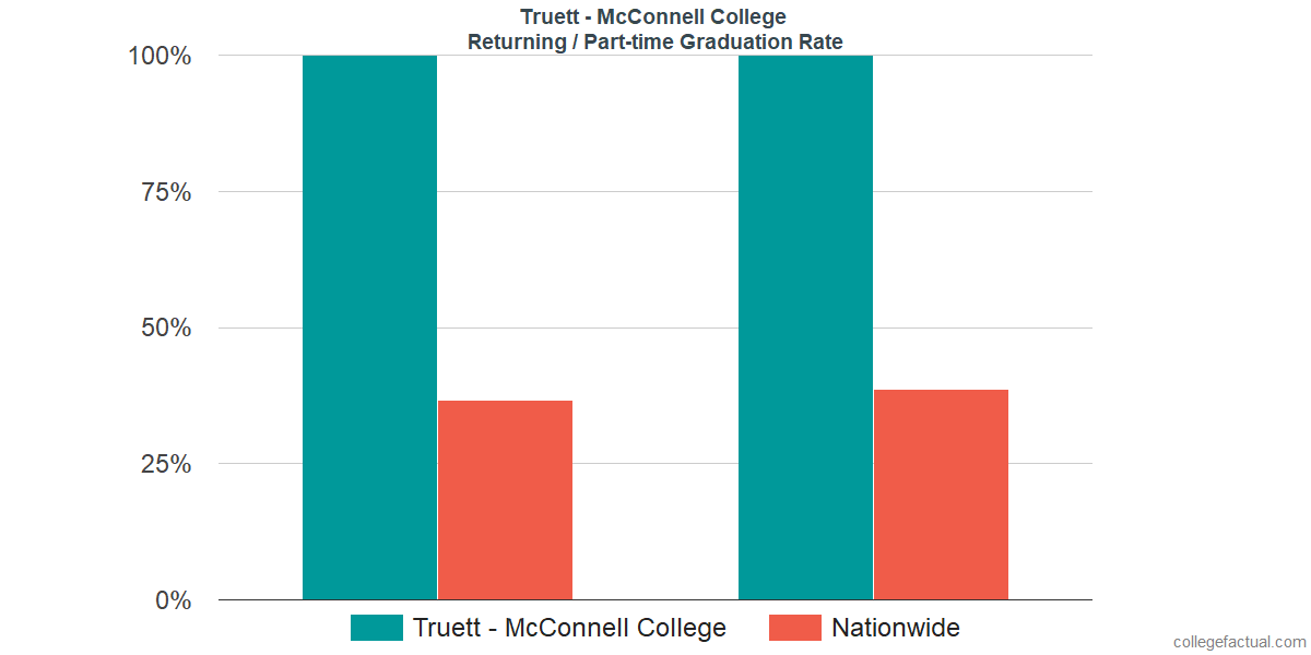 Graduation rates for returning / part-time students at Truett McConnell University