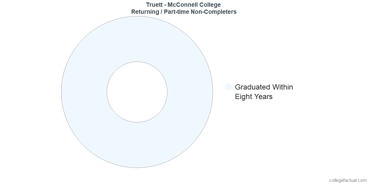 Non-completion rates for returning / part-time students at Truett McConnell University