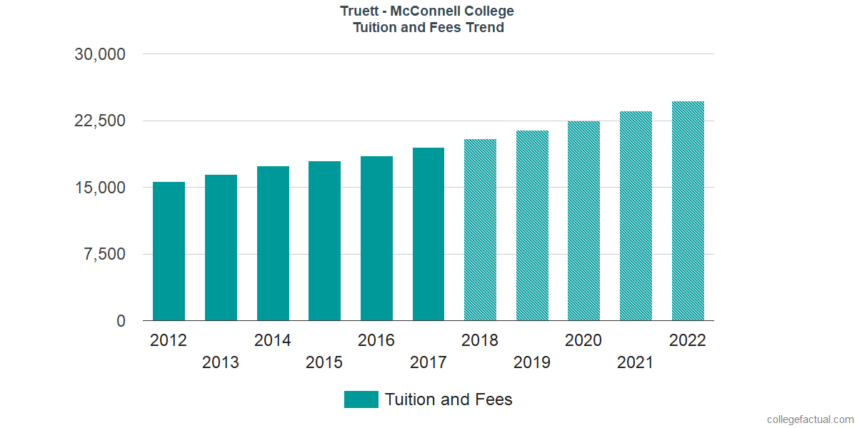 Tuition and Fees Trends at Truett McConnell University