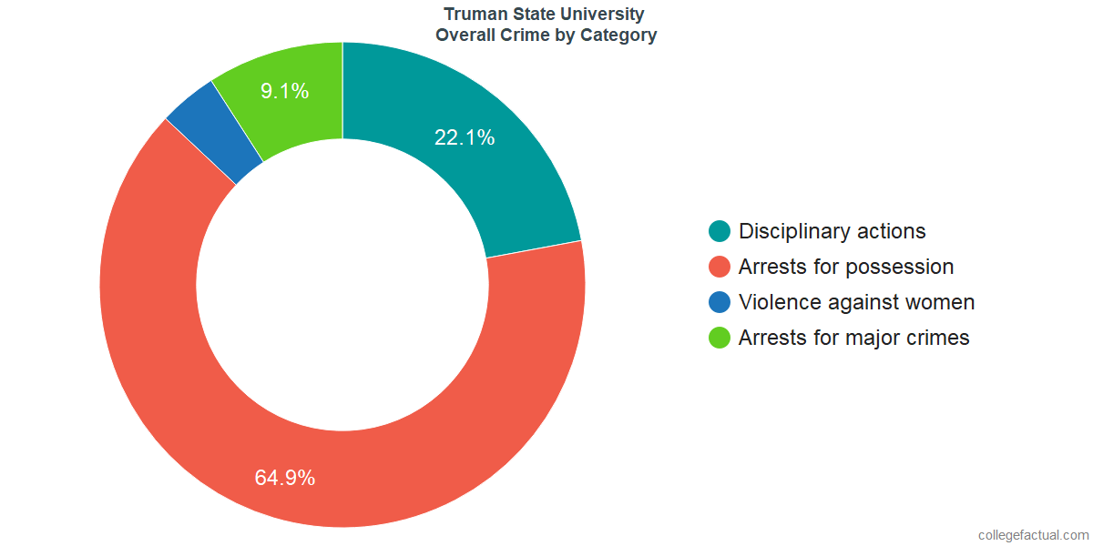 Overall Crime and Safety Incidents at Truman State University by Category