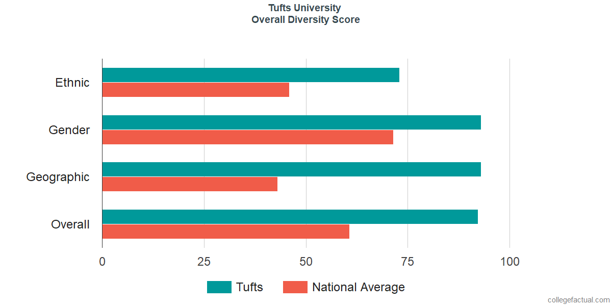 Overall Diversity at Tufts University