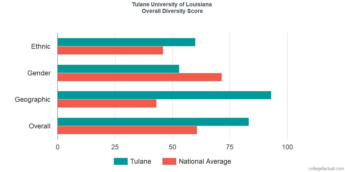 Overall Diversity at Tulane University of Louisiana