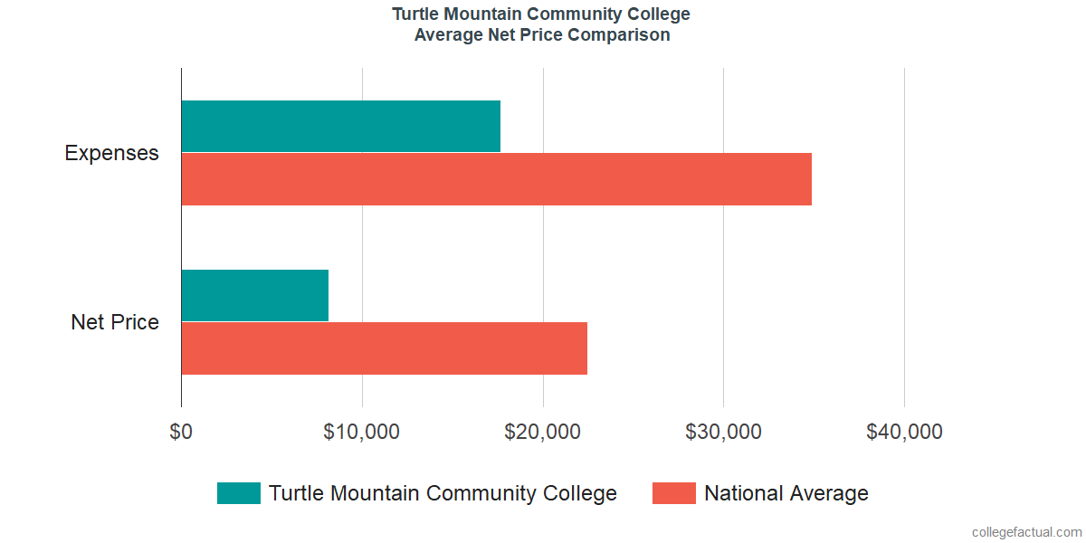 Net Price Comparisons at Turtle Mountain Community College
