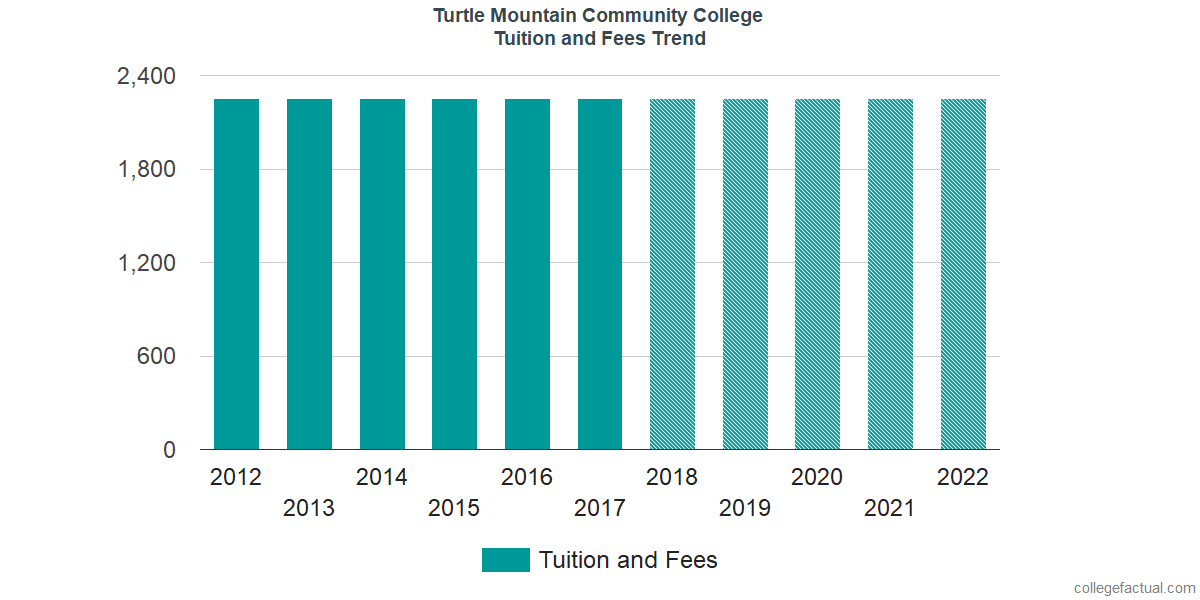 Tuition and Fees Trends at Turtle Mountain Community College