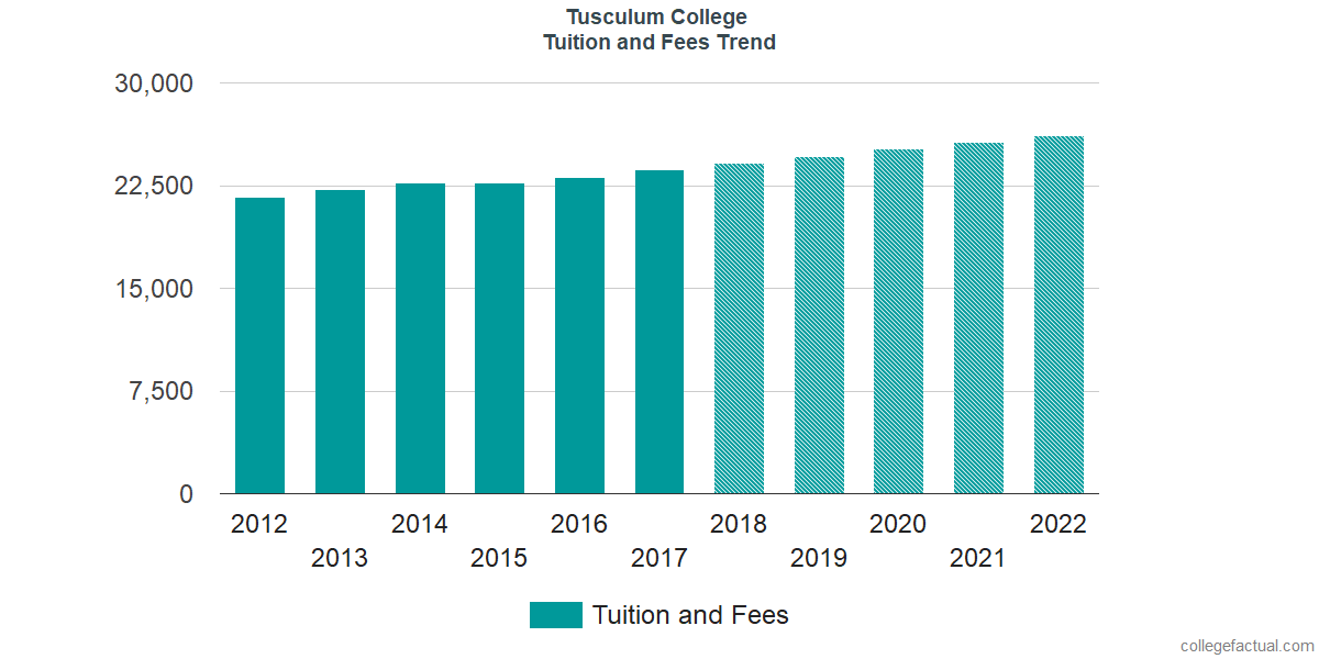 Tuition and Fees Trends at Tusculum College