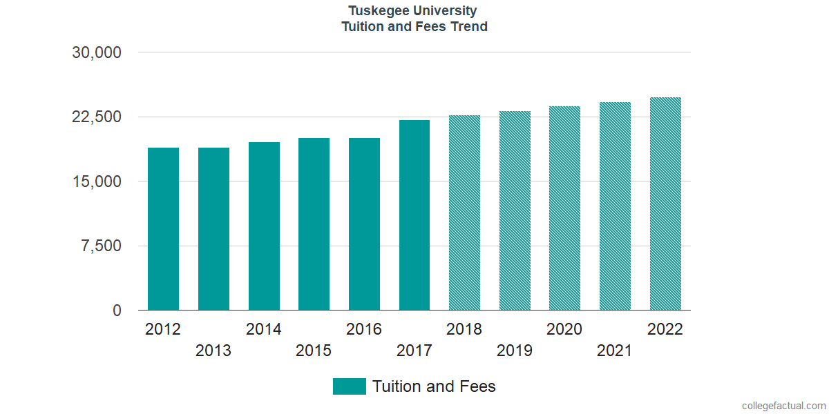 Tuition and Fees Trends at Tuskegee University