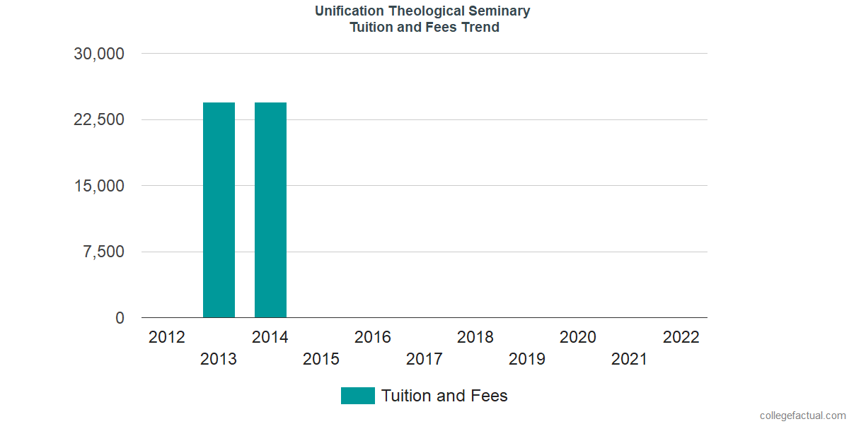 Tuition and Fees Trends at Unification Theological Seminary
