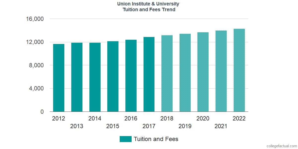 Tuition and Fees Trends at Union Institute & University