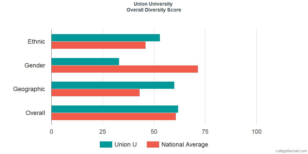 Overall Diversity at Union University