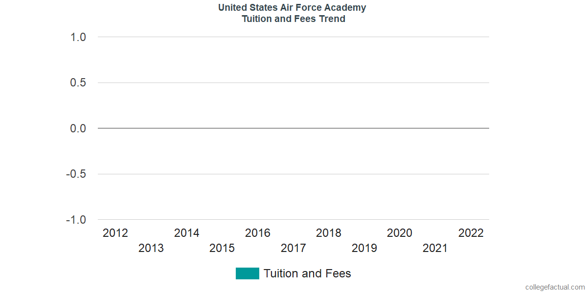 Tuition and Fees Trends at United States Air Force Academy