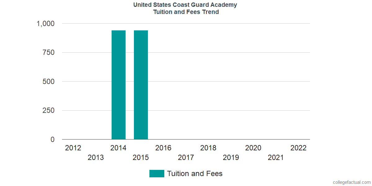 Tuition and Fees Trends at United States Coast Guard Academy