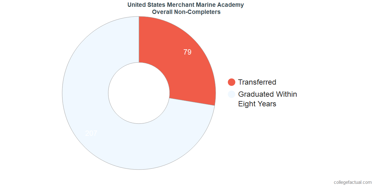 dropouts & other students who failed to graduate from United States Merchant Marine Academy