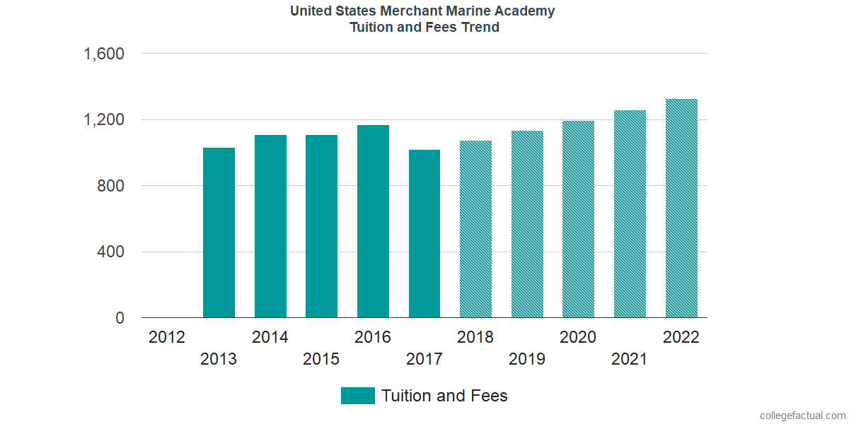 Tuition and Fees Trends at United States Merchant Marine Academy